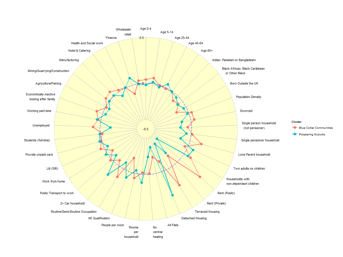 A radar plot function for visualising Cluster Profiles