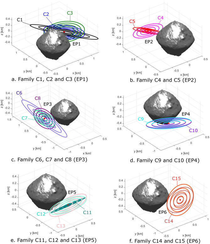 Families of periodic orbits around the 1:1 resonances of Ryugu asteroid from S. Soldini, S. Takanao, H. Ikeda et al., Planetary and Space Science, 180, 2020 (DOI: /10.1016/j.pss.2019.104740).